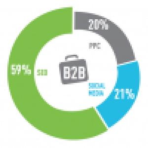 見込客獲得にはSEOがリスティング広告より圧倒的に信用度が高い