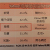 台湾EC市場の7割はYahoo!とPChomeで占めている