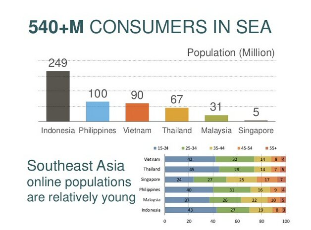 10 things you should know before starting your eCommerce venture in Southeast Asia 1