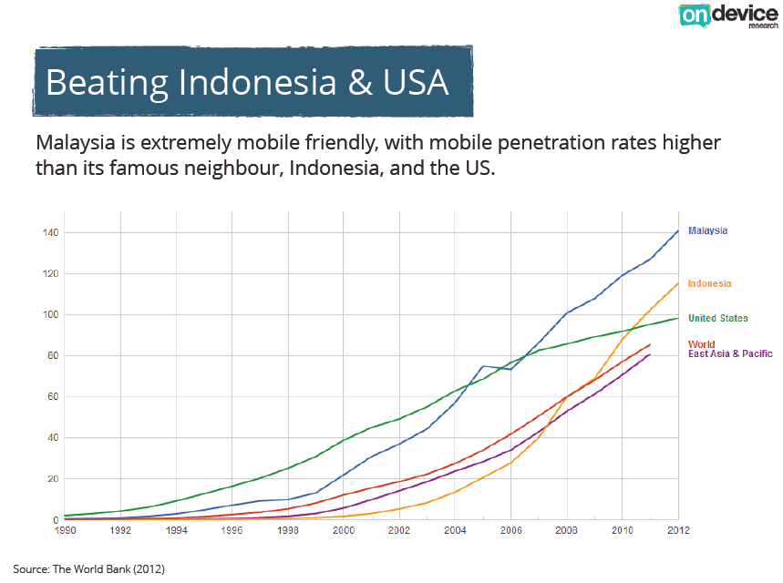 12 facts you might not know about mobile in Malaysia 1