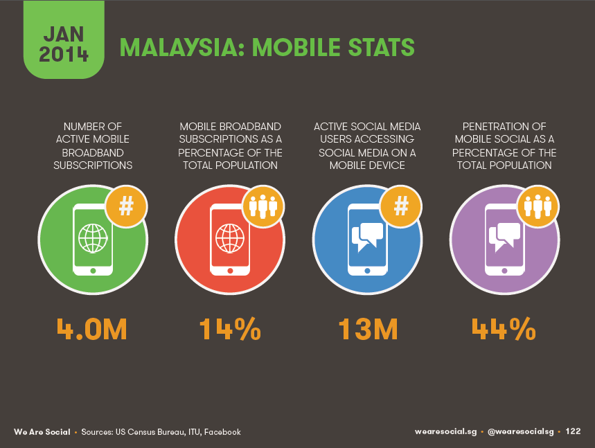 12 facts you might not know about mobile in Malaysia 10