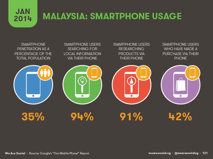 12 facts you might not know about mobile in Malaysia 4