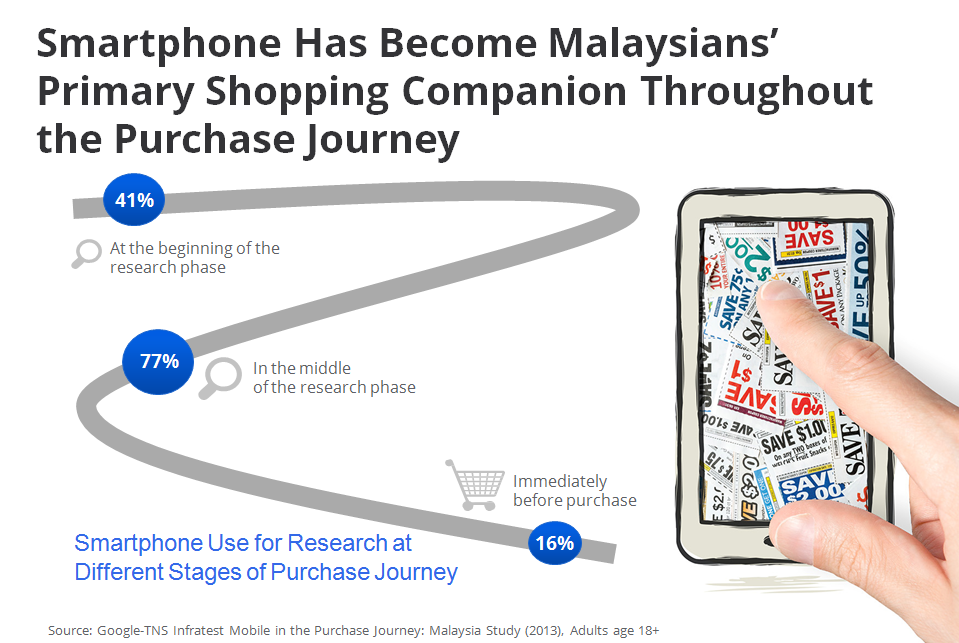 12 facts you might not know about mobile in Malaysia 5