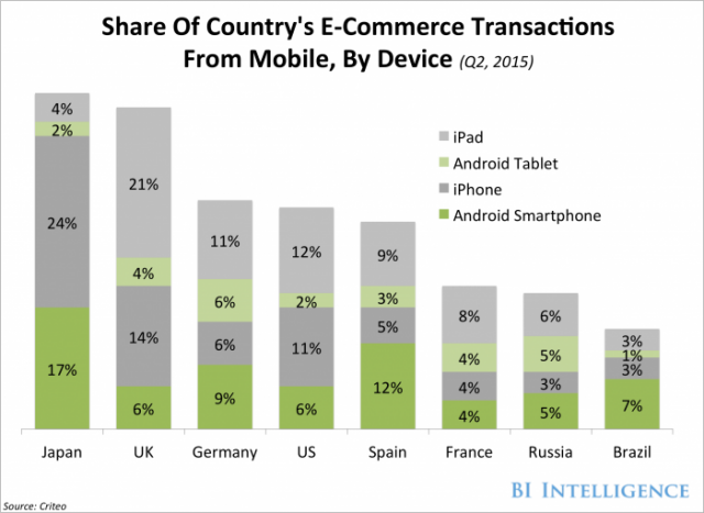Share Of Country's E-Commerce Transactions From Mobile, By Device