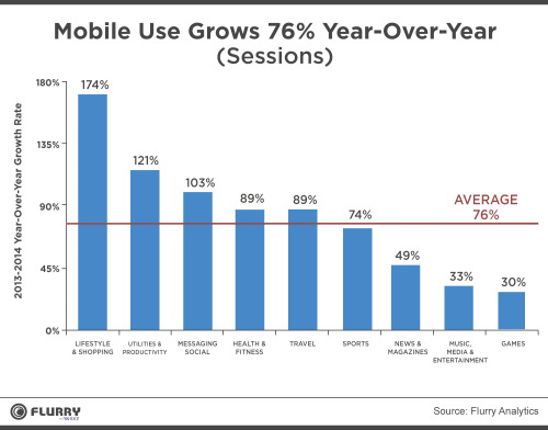 Shopping-Productivity-and-Messaging-Give-Mobile-Another-Stunning-Growth-Year-1