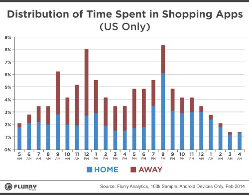 Shopping-Productivity-and-Messaging-Give-Mobile-Another-Stunning-Growth-Year-2